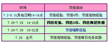 QQ炫舞7月第四周活动奖励之