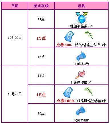 QQ炫舞10月回馈活动网址[第三周] 1400点券+热门道具派送!